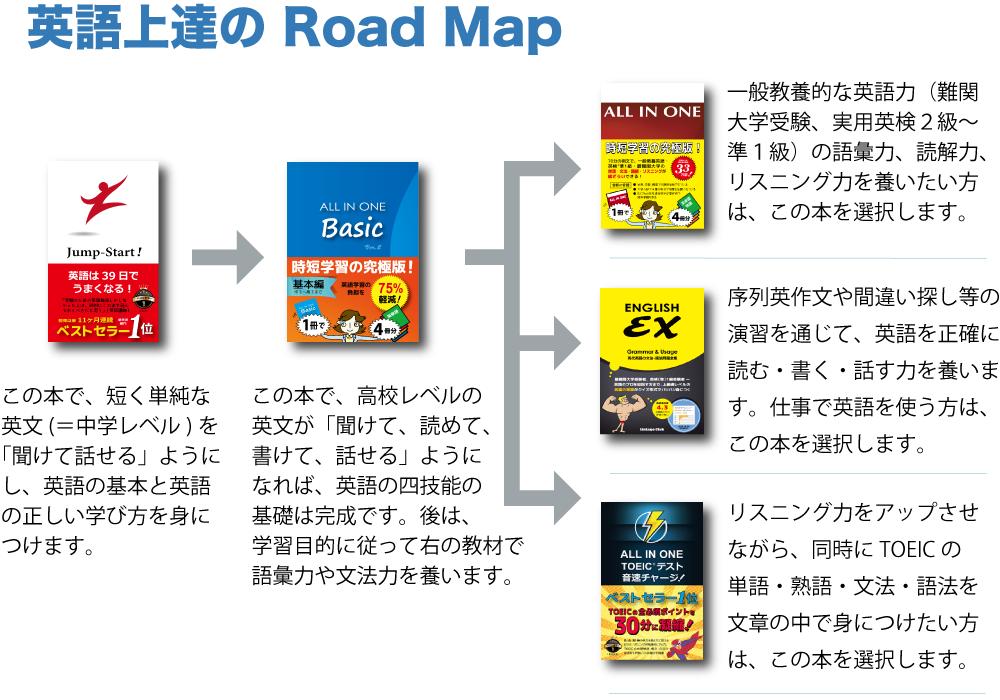 英語上達のRoad Map